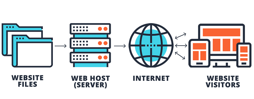 Is there such things as SEO Web Hosting?